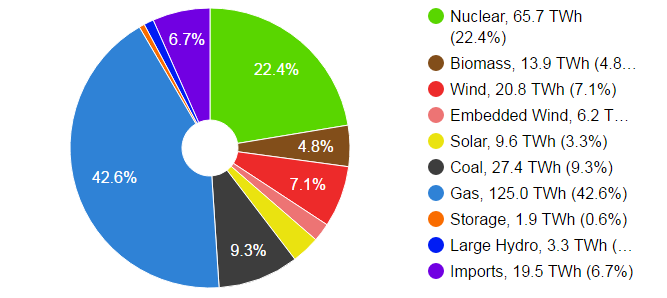 sources of power generation pdf