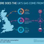 Guest Blog: Are there advantages of UK onshore natural gas? Part 2