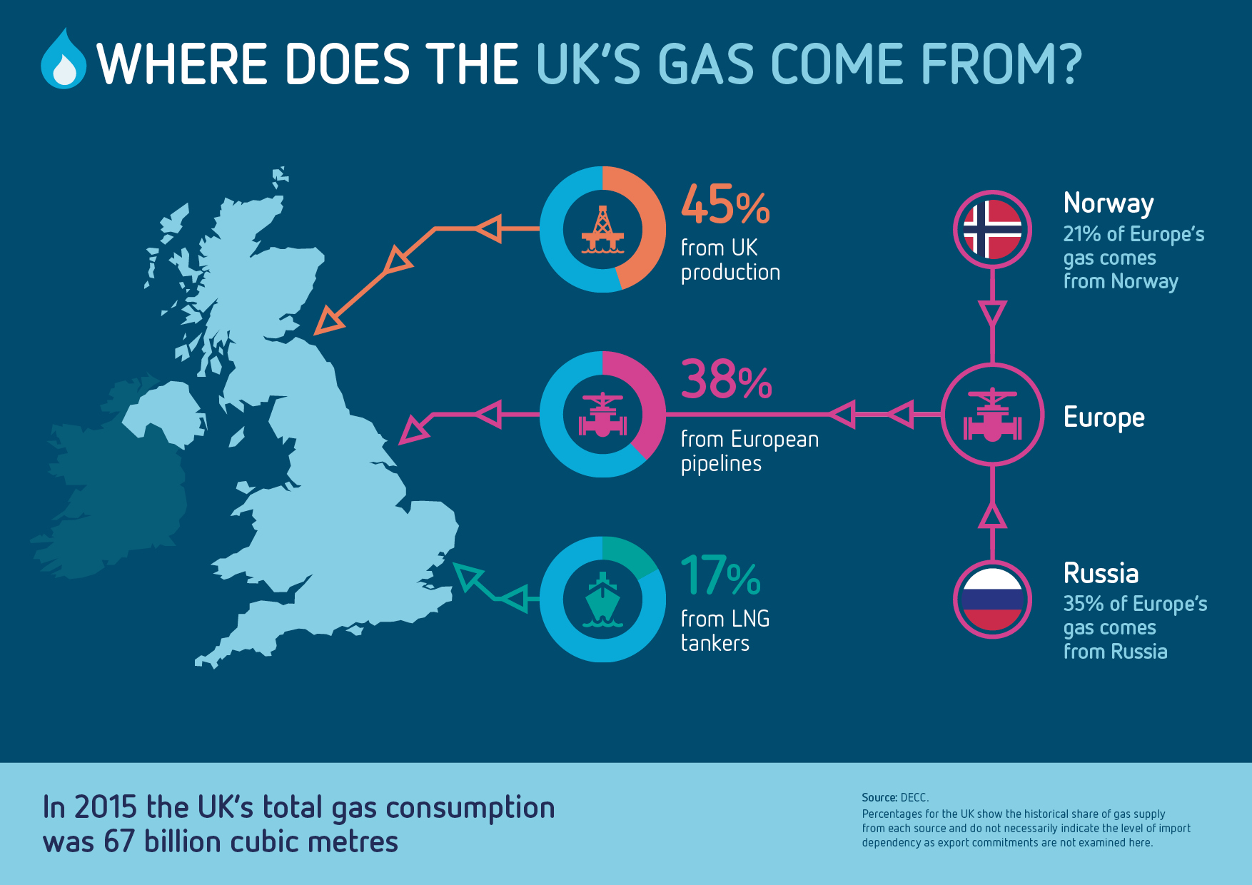 Advantages Of Natural Gas As A Source Of Energy